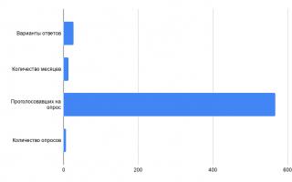 Как изменилось количество клиентов на SEO за год — 5 оптимизаторских опросов + Бонус