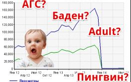 Угадай фильтры Яндекса и Google по графику посещаемости. Угадавшим — деньги