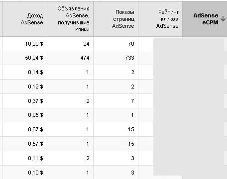 анализируем полученные результаты epcm в google analytics