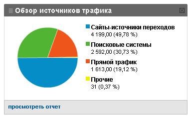 диаграмма посещений sosnovskij.ru