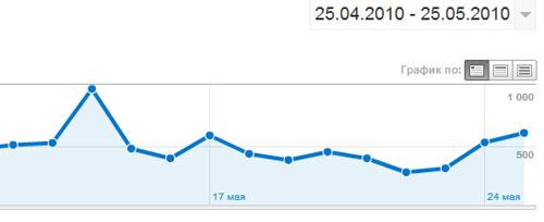 в среднем 500 посетителей в сутки на блоге sosnovskij.ru