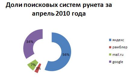 доли поисковых систем за апрель 2010 года