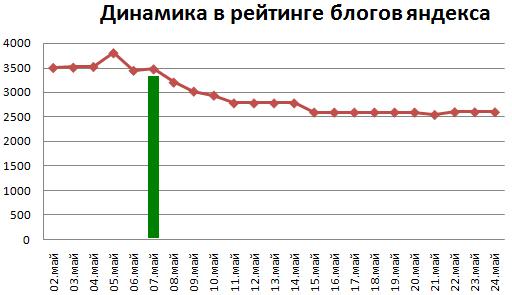 динамика позиций в рейтинге блогов по версии яндекса