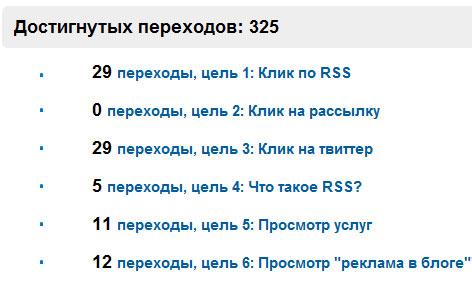 пример конверсии посетителей в подписчиков блога через сервис твайт