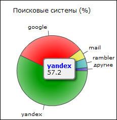 подсчет трафика на основании статистики liveinternet