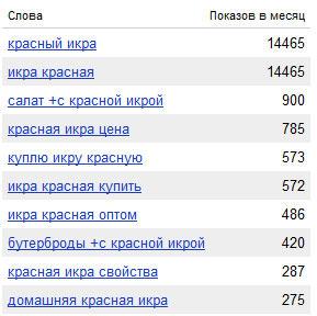 статистика wordstat по красной икре