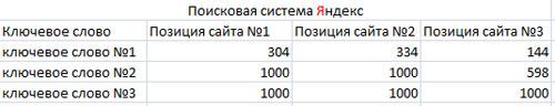 промежуточные результаты эксперимента в поисковой системе яндекс