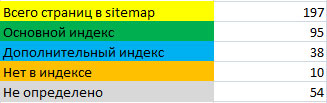 таблица индексации сайта sosnovskij.ru