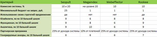 сравнительная таблица 4-х ссылочных агрегаторов рунета