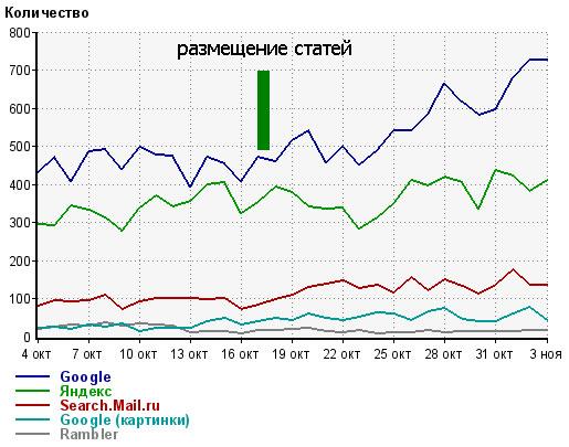 статистика посещаемости с поисковых систем