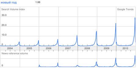 """сезонность запросы """"новый год"""" по статистике google trends"""