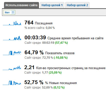 общие характеристики трафика с subscribe.ru