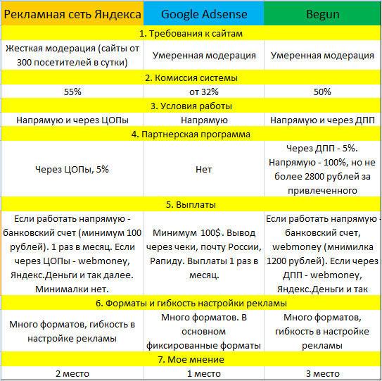 Google Adsense, Begun или Рекламная сеть Яндекса - что выбрать для заработка?