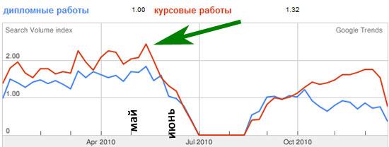 тренды в поисковой системе Google