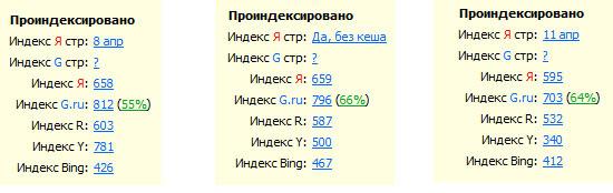 индексация страниц поисковыми системами