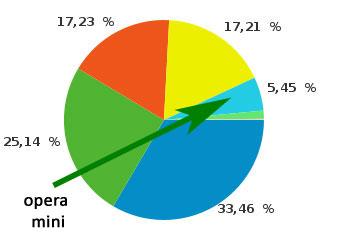 диаграмма: браузеры пользователей