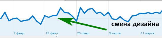 динамика среднего времени пребывания на сайте 2