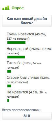 """результаты опроса: """"Новый дизайн блога"""""""