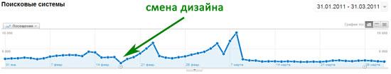 динамика посетителей с поисковых систем (сайт 2)