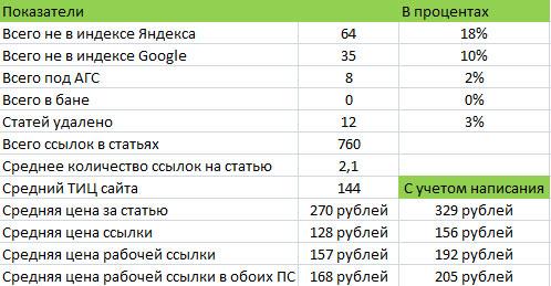 анализ индексации статей в miralinks