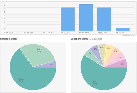статистика по трафику с твиттера
