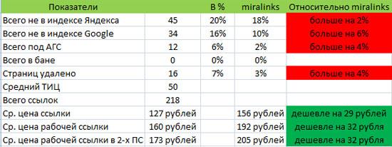 индексация ссылок с блогов в сравнении со ссылками из статей