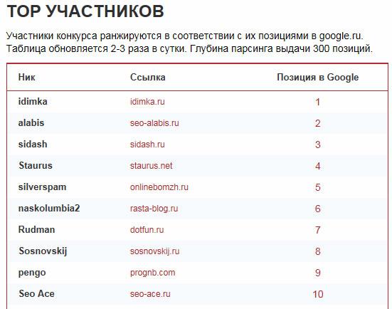 """ТОП 10 конкурса """"Продвижение неизбежно"""""""