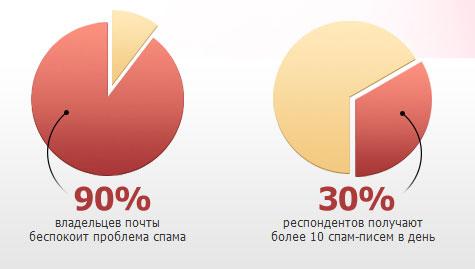 защита от спама от сервиса reg.ru
