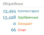 количество комментариев на блоге