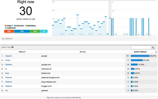 отчет right now в google analytics