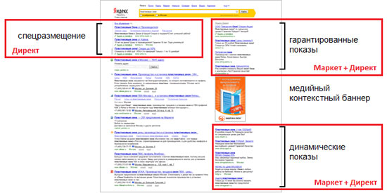 яндекс маркет и директ в поисковой выдаче