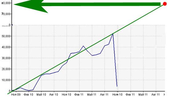 прогноз посещаемости блога