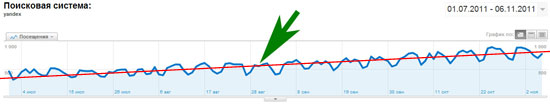 статистика посещаемости с поисковой системы Яндекс