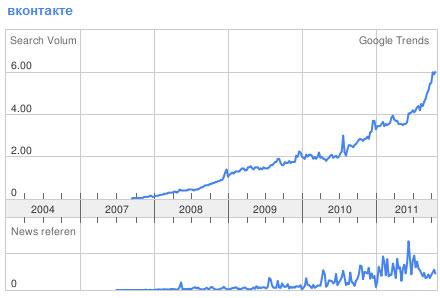 Тренд вконтакте в Google Trends