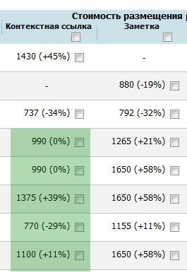 gogetlinks - поиск площадок для размещения ссылок