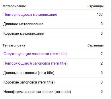 оптимизация HTML в Google WebMaster