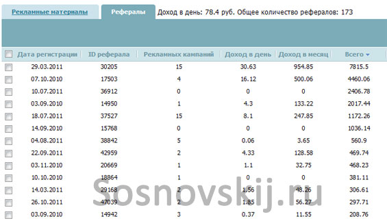 статистика партнерской программы Rookee.ru