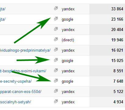 google analytics поиск страниц