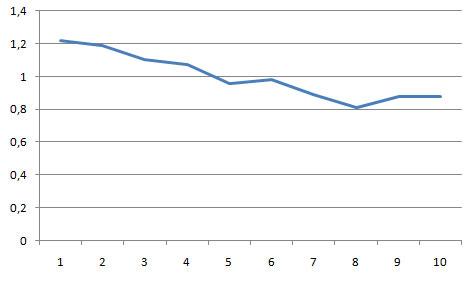 сводный график по анализу