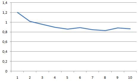 сводный график по анализу DMOZ и места в выдаче гугла