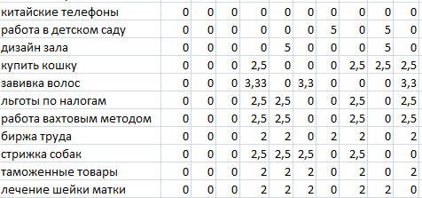 анализ сайтов в DMOZ и яндекс-каталоге