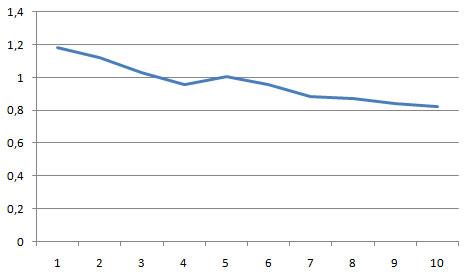 сводный график по анализу ЯК и серпа