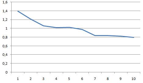 сводный график по анализу тиц