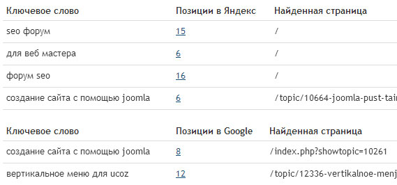 ключевые слова с pr-cy.ru
