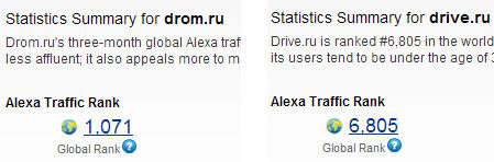 сравнение алекса ранга