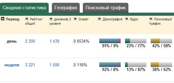 статистика webomer