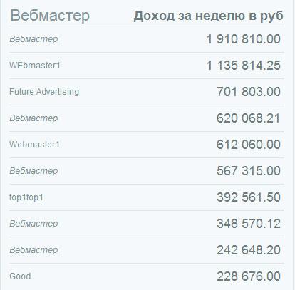 Топ вебмастеров ЭкшнПэя