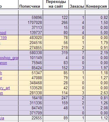 Статистика по конверсии рекламы в пабликах контакта