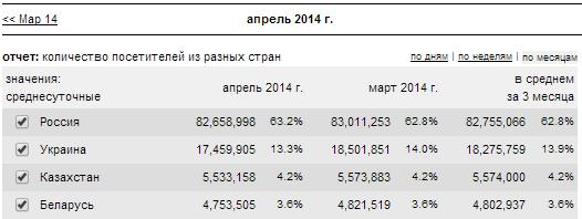 данные по странам СНГ в статистике liveinternet