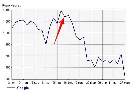 спад поискового трафика с google
